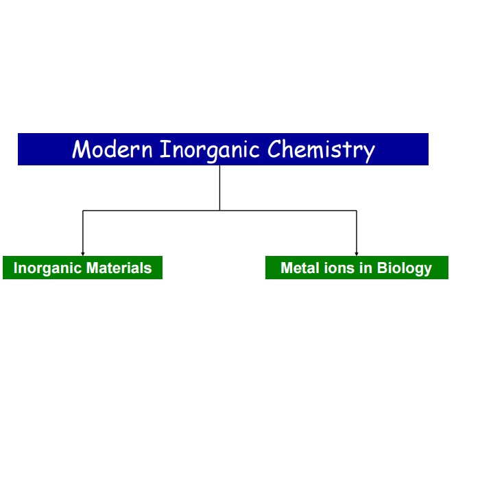 Modern Inorganic Chemistry - Lecture Notes